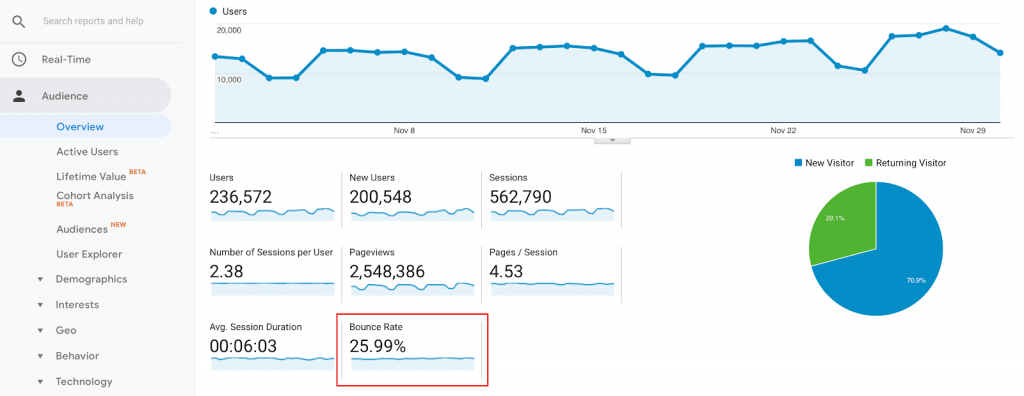 Seo Bounce Rate